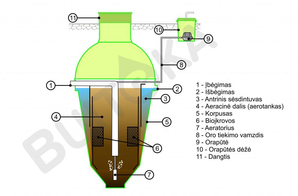 Buitinių nuotekų valymo įrenginys